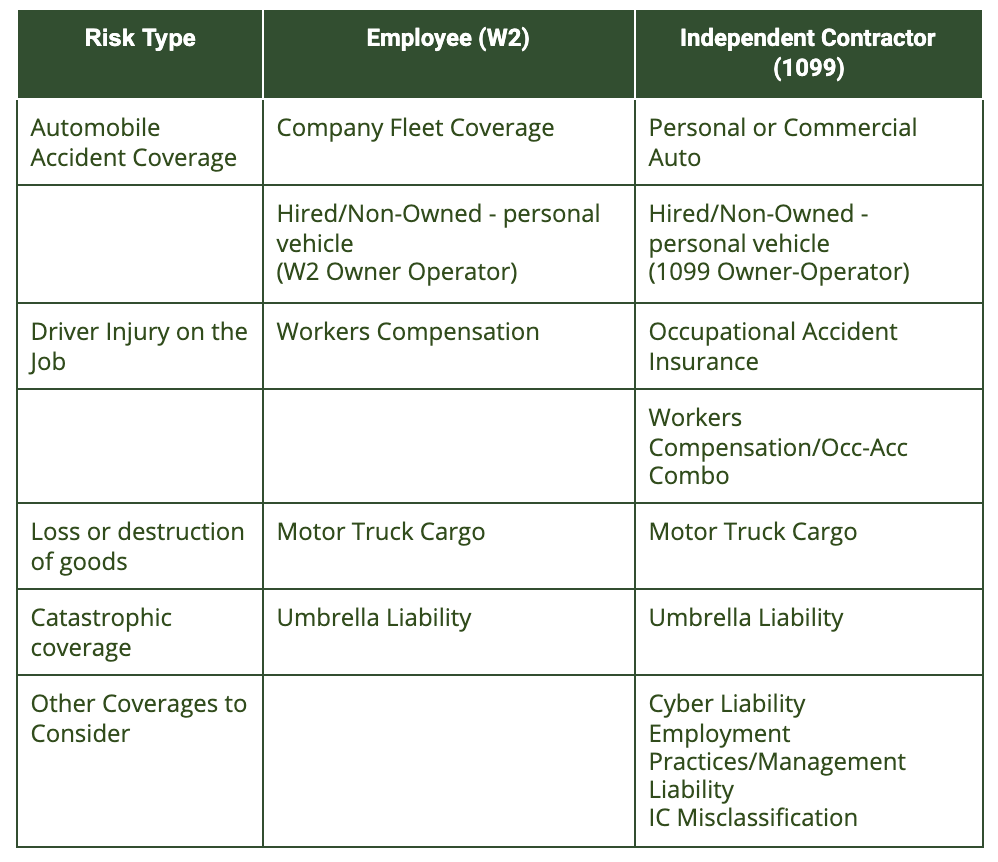 W2 and 1099 insurance by risk type chart